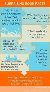 reading facts